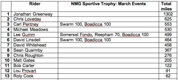 NMG Sportive Trophy