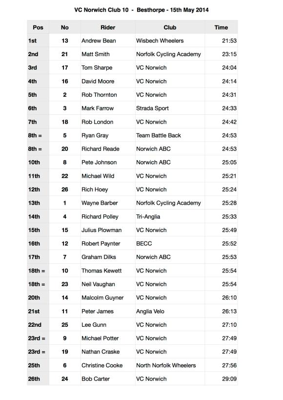 VCN Club 10 Results