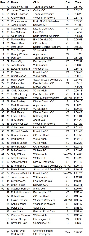 VCN Open 25 TT 2014 results detailed